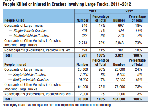 people injured or killed in truck crashes 2012